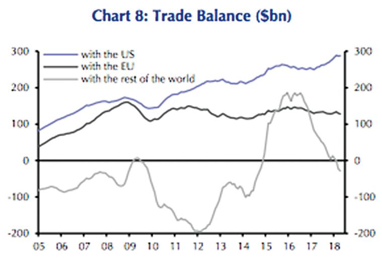 凱投宏觀(Capital Economics)在發給客戶的報告中說,最新貿易數據顯示,對外出口雖然出現季節性增長,從3月轉跌為漲;但單項看,國外對中國商品的需求似乎已經減弱,同時加上美國可能徵收關稅的預期也在對中國的貿易前景造成壓力。(凱投宏觀報告截圖)