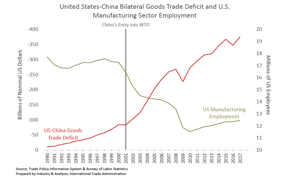 中共加入世界貿易組織後,伴隨中美貿易順差的加大,美國製造業就業出現大量工作流失。(美國商務部網站)
