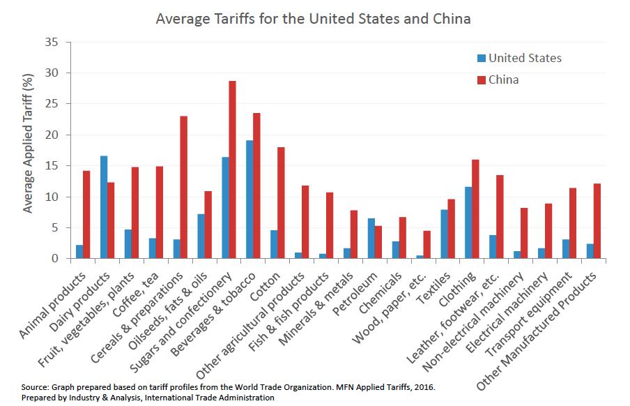 中美平均關稅稅率對比,紅色代表中國,藍色代表美國。其中中國對進口穀物、糖、飲料和菸草徵收的平均關稅都在20%以上。(美國商務部)