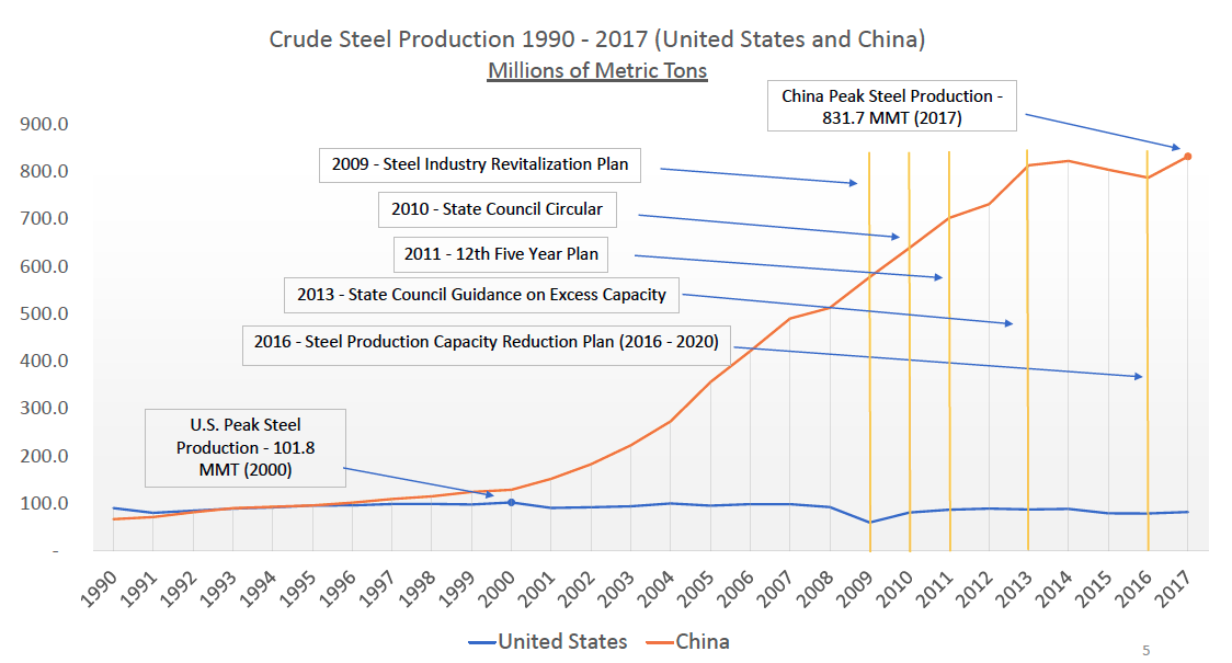 中共每次允諾削減國內鋼鐵產量,但都沒有履行承諾。(美國商務部)