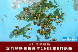 今日持續酷熱 本月酷熱日數追平1963年5月紀錄