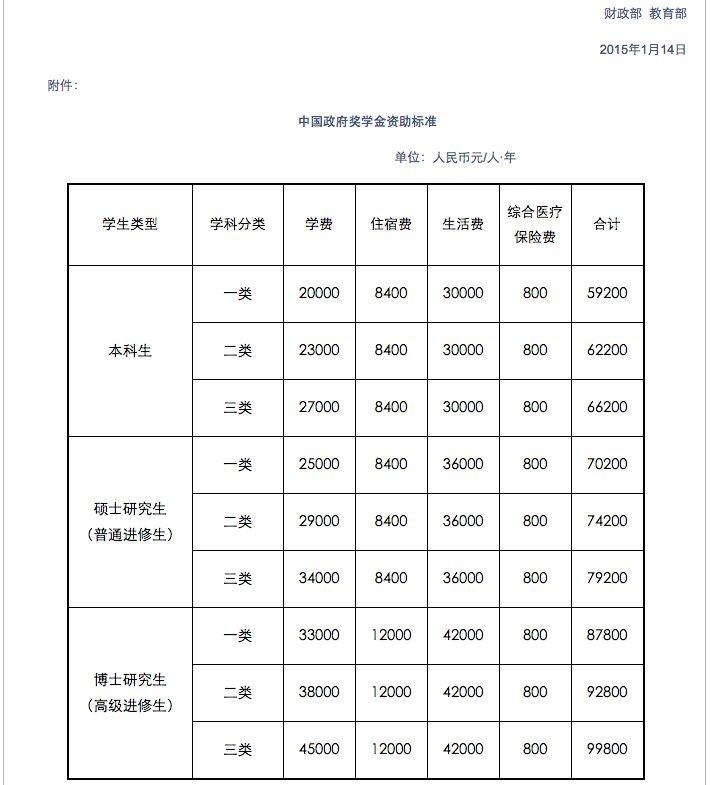 2015年1月,中共財政部、教育部聯合印發《關於完善政府獎學金資助體系和提高資助標準的通知》。(中共財政部官網擷圖)