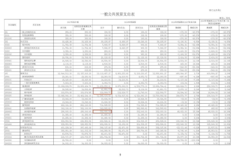 2018年4月13日,中共教育部官網發佈《教育部2018年部門預算》。(中共教育部官網圖片)