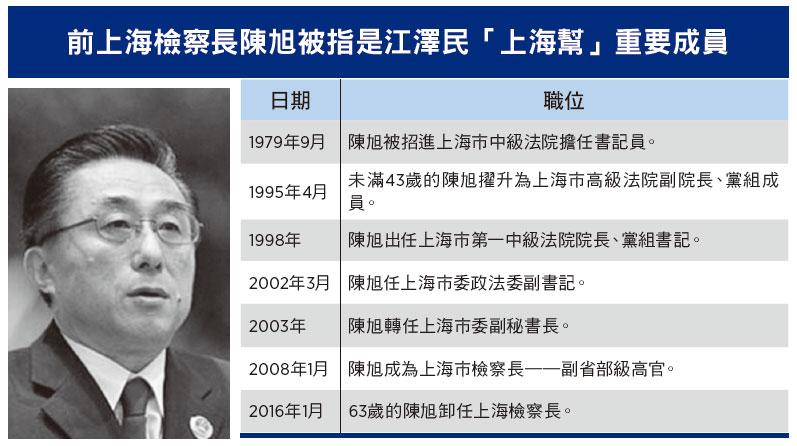 上海前檢察長「小密圈」曝光