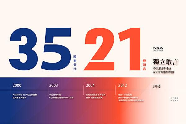 多語種是大紀元媒體集團的一大特色。《大紀元時報》自2001年創立以來,迄今發行21種不同語言的版本,覆蓋全球35個國家。因大紀元秉持真實客觀報道新聞,成為各國讀者了解資訊的主流媒體。(大紀元製圖)