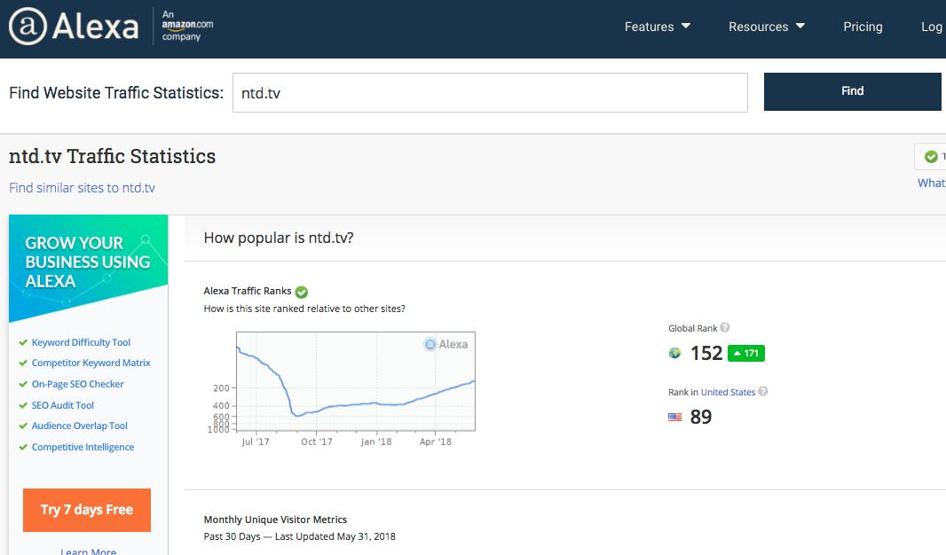 根據全球網站排名的權威工具Alexa.Com顯示,2018年5月31日,英文大紀元網站的本月排名全美83位,全球排名183位,高於「洛杉磯時報」網站(LAtimes.com,全美第232名)和「華爾街日報」網站(wsj.com,全美第163名)的排名。圖為英文新唐人網站2018年5月31日的Alexa網站排名查詢。(Alexa網頁擷圖)
