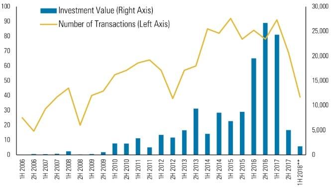 美國加強監管 中資在美收購及投資下降九成