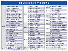 追查國際:廣東68家醫院涉嫌活摘