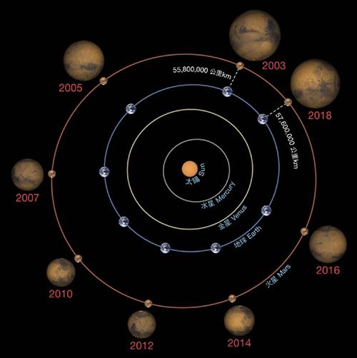 天文奇景 下周火星大衝逢月全蝕