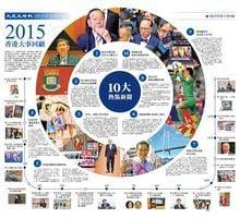 2015香港大事回顧