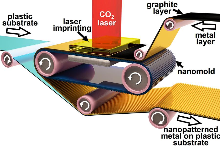 未來電子元件可以像報紙一樣印出來