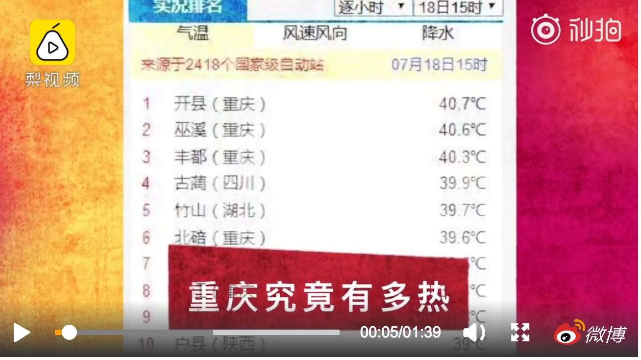 近日,重慶持續高溫,多個區縣氣溫超40度。圖為7月18日,重慶高溫顯示。(視像擷圖)