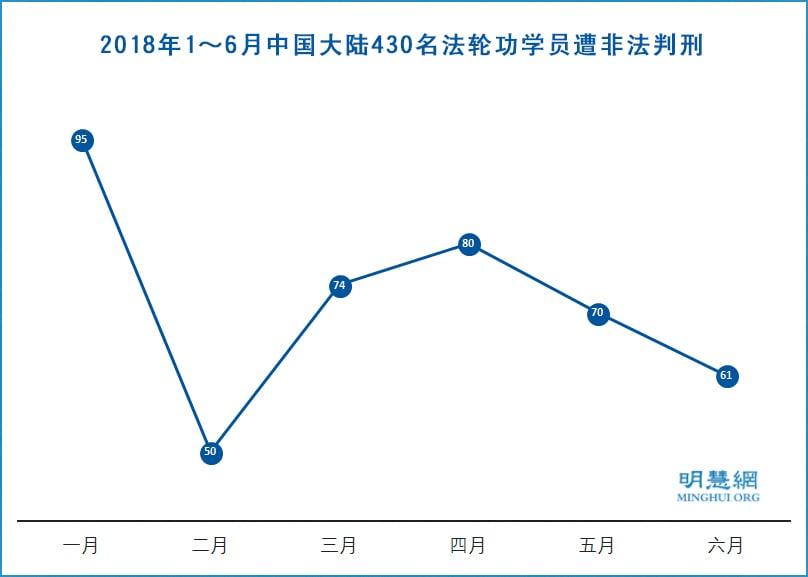 2018年上半年,至少430名法輪功學員被中共非法判刑。(明慧網)