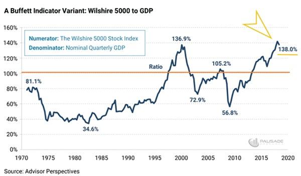 根據知名的巴菲特指標,標普500總市值佔美國GDP的比值已突破歷史新高。(網絡截圖)
