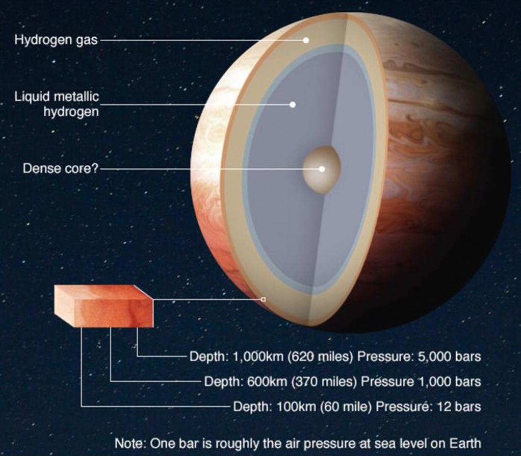 木星上存在著大量的金屬氫。(NASA)