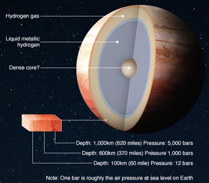 科學家揭開液態金屬氫的神祕面紗