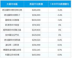 美十大城市房價持平或下降