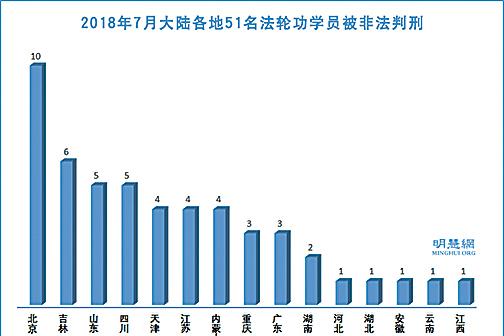 2018年7月,中國大陸各地至少有51名法輪功學員遭冤判。(明慧網)