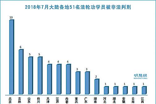 2018年7月至少51名法輪功學員遭冤判