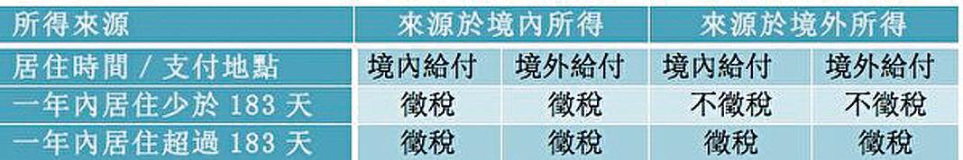 大陸稅法修改 台灣人恐雙重課稅