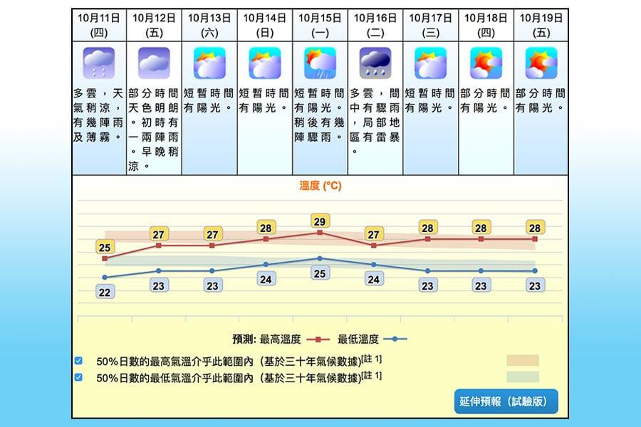 一道冷鋒正橫過廣東沿岸地區,與其相關的東北季候風正逐漸影響該區,本港由今晚起天氣轉涼。圖為天文台今午6時20分發佈的九天天氣預報。(香港天文台)
