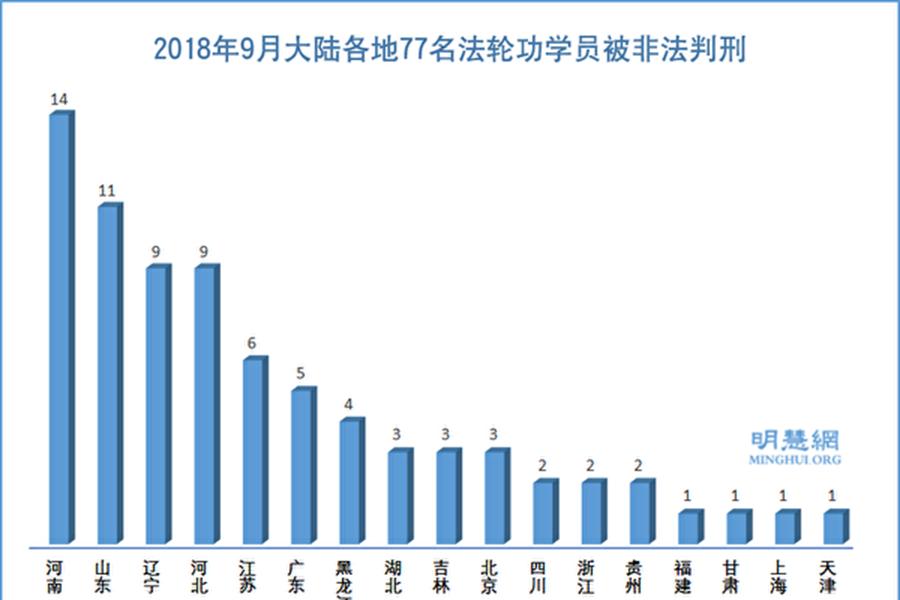 2018年9月大陸各地77名法輪功學員被非法判刑統計圖。(明慧網)