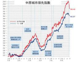 【樓市動向】 施政報告凸顯深層次問題 CCL三連跌15個月首次 新界東急跌新界西連升