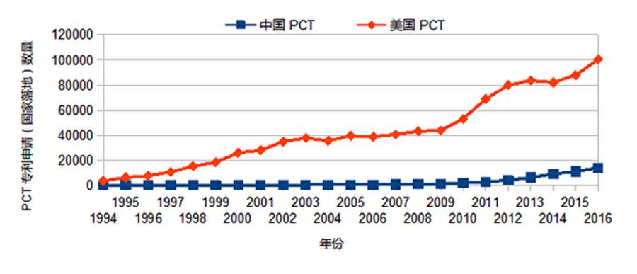 美國的PCT專利(國家落地)與中國的PCT申請數量比較.(網絡圖片)