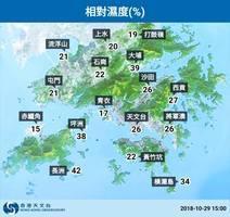 天氣非常乾燥 多區相對濕度低於百分之三十