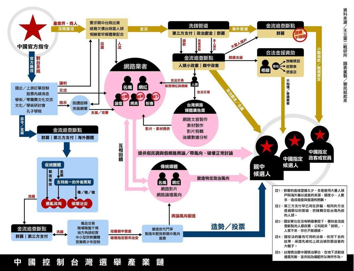 網友製作中共對台灣選舉干預的流程圖,揭露中國政府的金援流向,以及影響輿論情事。(臉書鄉民挺起來粉絲團提供)