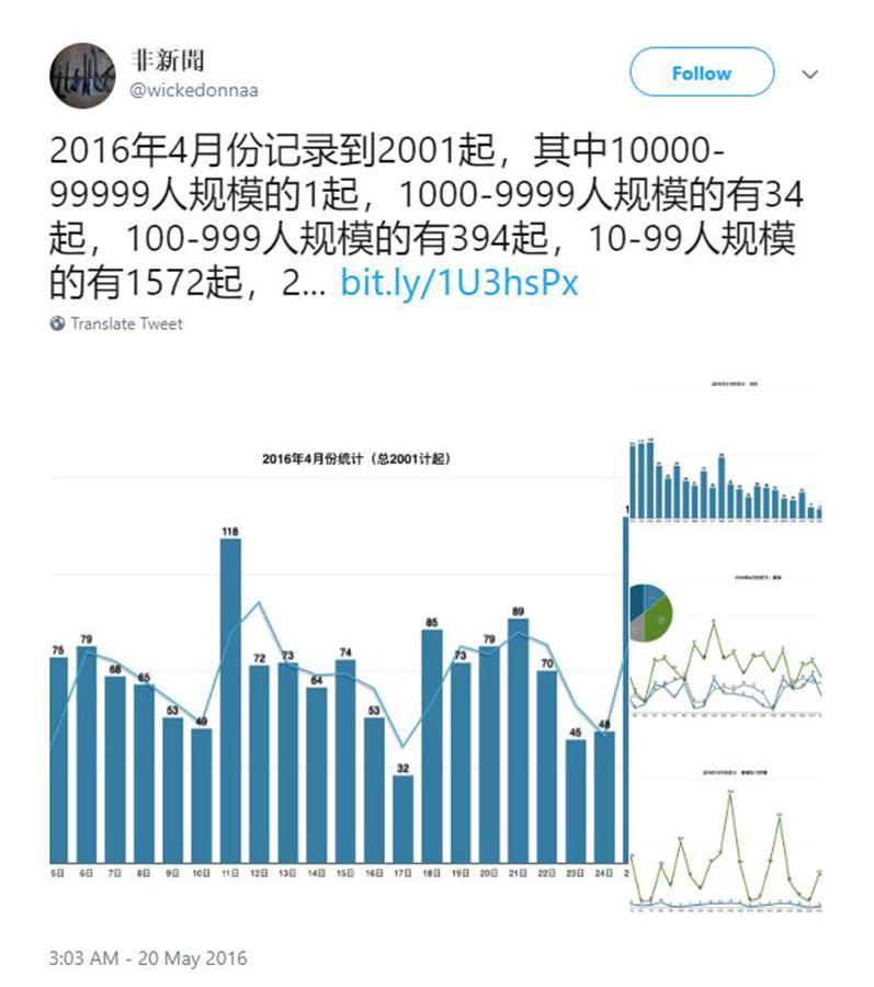僅2016年4月份記錄到的群體事件有2001宗。(非新聞推特)