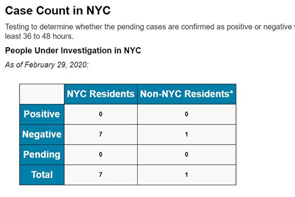 紐約市中共病毒檢測,送檢8例,至今無一例陽性。(紐約市衛生局推特)