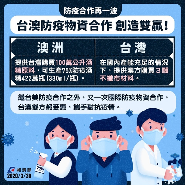 中華民國經濟部2020年3月30日在臉書表示,台灣和澳洲達成防疫物資合作,台灣向澳洲購買100萬公升的酒精原料,澳洲則向台灣採購3噸不織布材料。(經濟部)