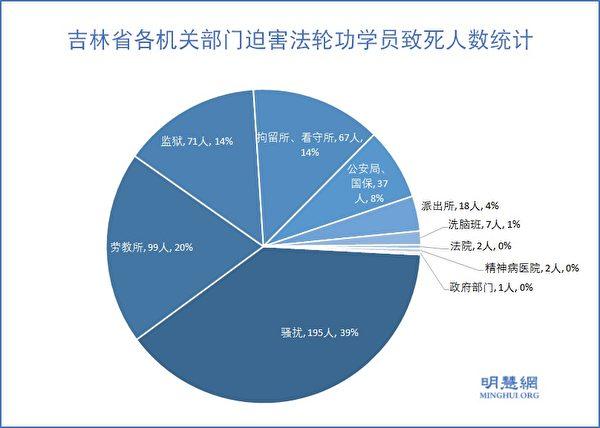 吉林省各機關部門迫害法輪功學員致死人數統計。(明慧網)