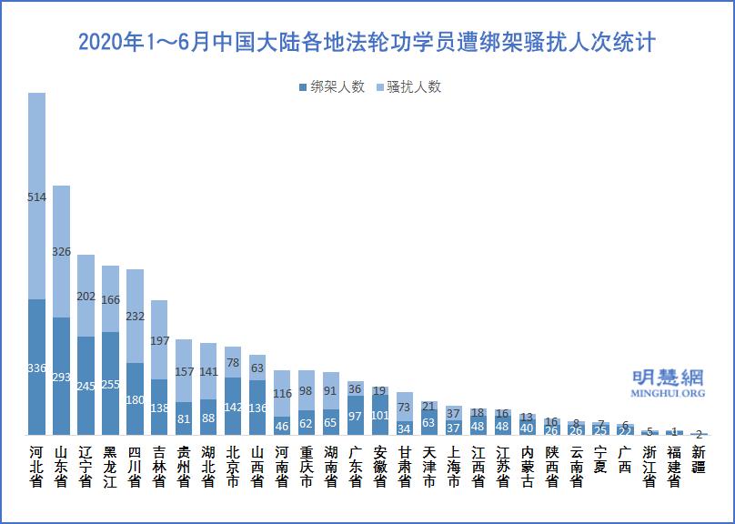 2020年1~6月中國大陸各地法輪功學員遭綁架騷擾人次統計示意圖。(明慧網)