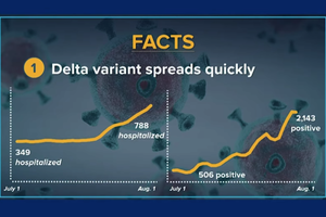 紐約市75%成年人打過疫苗 突破性感染持續增加