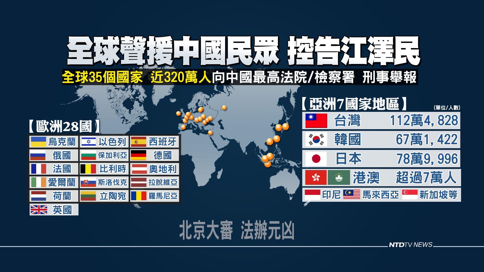 截至2019年7月19日,全球已有35個國家、近320萬民眾向中共最高檢、最高法舉報江澤民迫害法輪功的反人類罪行,要求法辦元兇。(新唐人電視台)