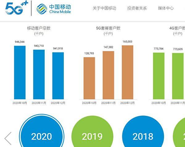 2020年中國手機用戶數暴跌557萬的背後隱藏著甚麼。圖為中國移動香港上市公司公佈的營運數據。(中國移動官網截圖)