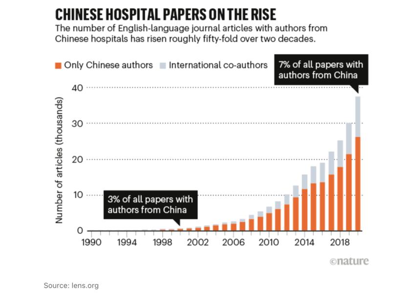 《自然》期刊:中國醫院假論文「產業化」