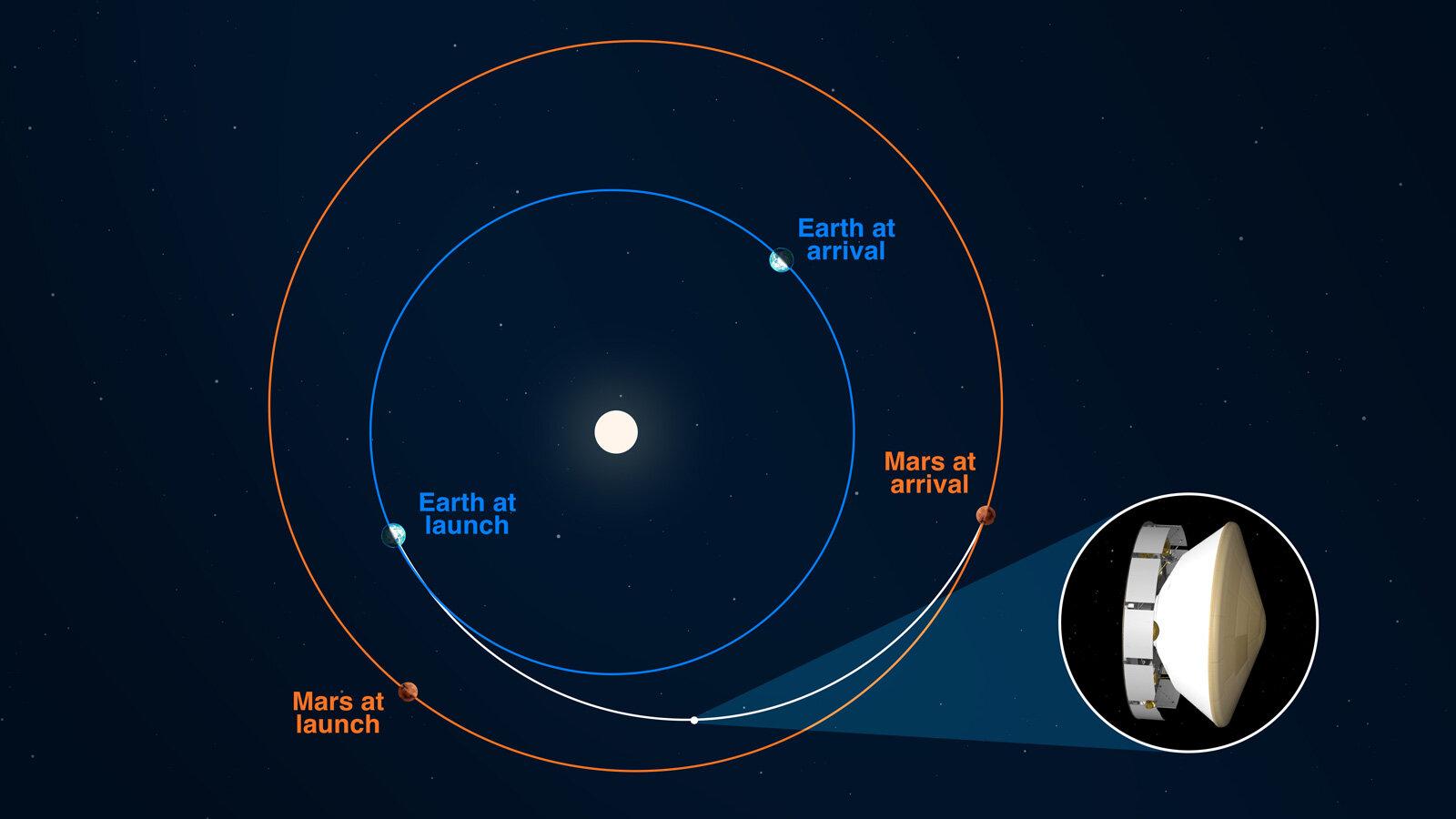 2020年7月30日從地球出發的火星探測車毅力號已經飛行了2億3,540萬公里,剛好是全程的一半。(NASA/JPL-Caltech)