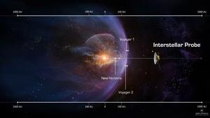 NASA新計劃 星際探測器15年內飛出太陽系