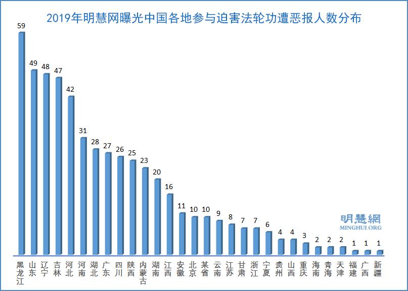 2019年明慧網曝光中國各地參與迫害法輪功遭惡報人數分佈示意圖。(明慧網)