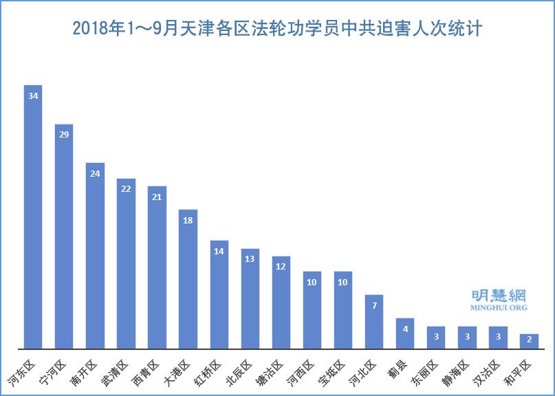 2018年1~9月天津各地區法輪功學員被中共迫害情況統計示意圖。(明慧網)