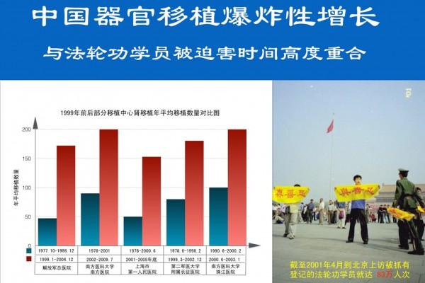 中國器官移植爆炸性增長與法輪功學員被迫害時間高度重合。(追查國際提供)