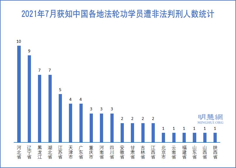 7月份至少69名法輪功學員遭非法判刑