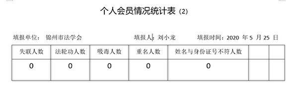錦州市法學會個人會員情況統計表。(內部文件截圖)