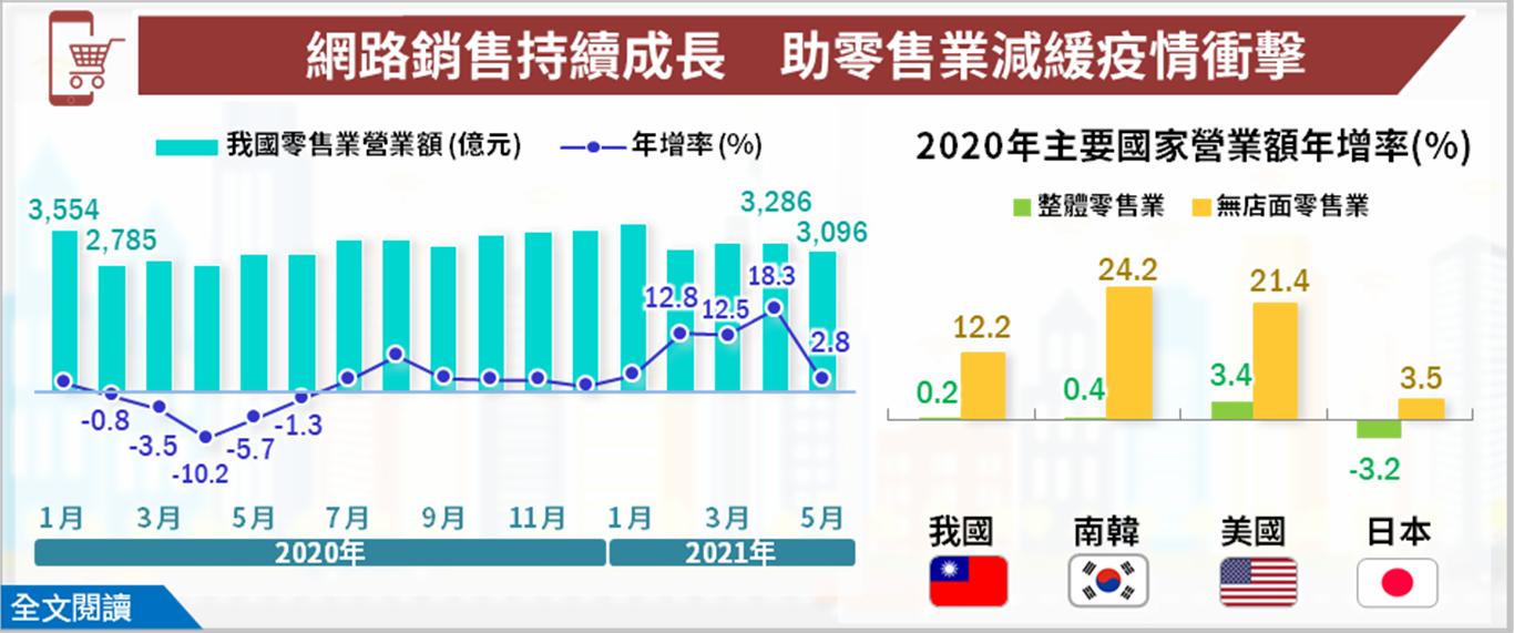 台灣三級警戒重創零售業 網購降低衝擊