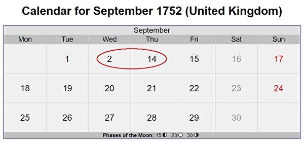 在英國月曆上,1752年9月沒有3日至13日。(timeanddate.com網頁擷圖)
