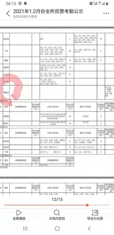 爆料人提供的黑龍江強制隔離戒毒所警察考勤表。楊曉吉已經被抓,名字依然在考勤表上。(爆料人提供)