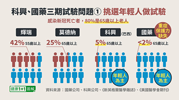 國藥疫苗、科興疫苗三期臨床試驗對像人群,以年輕人為主,老年人佔比極少。(健康1+1/大紀元)